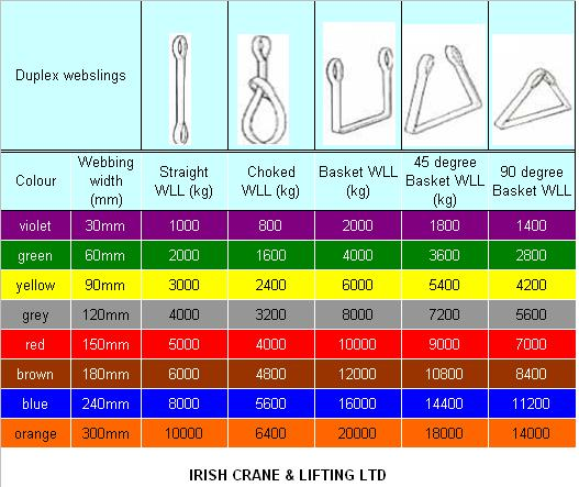 Websling load chart
